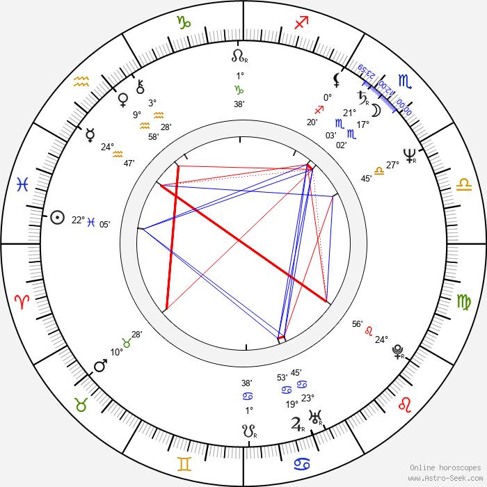 Ottaviano Dell'Acqua - Birth horoscope chart