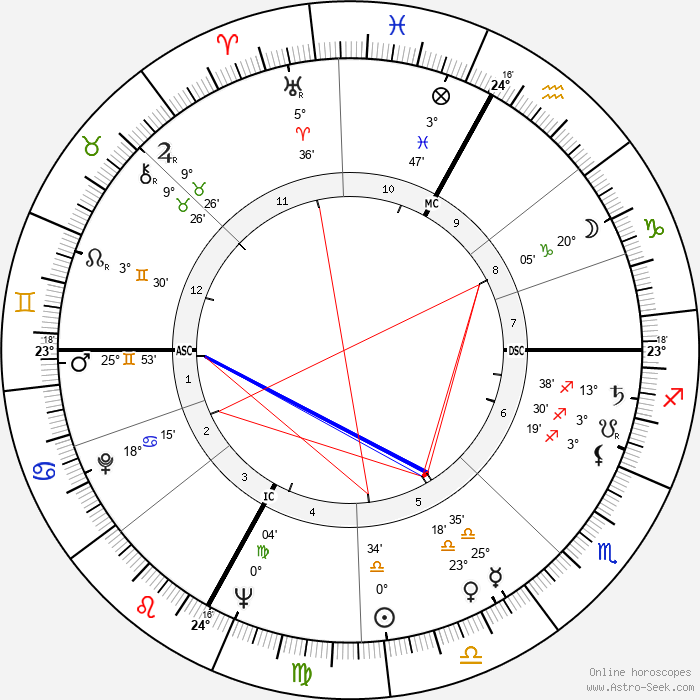 Ottavio Bugatti - Birth horoscope chart