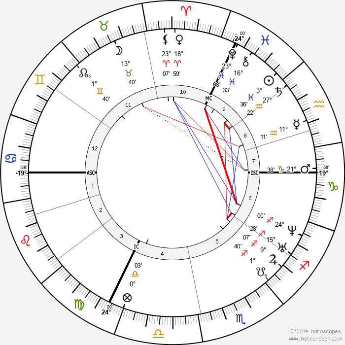 Ottilie Wildermuth - Birth horoscope chart