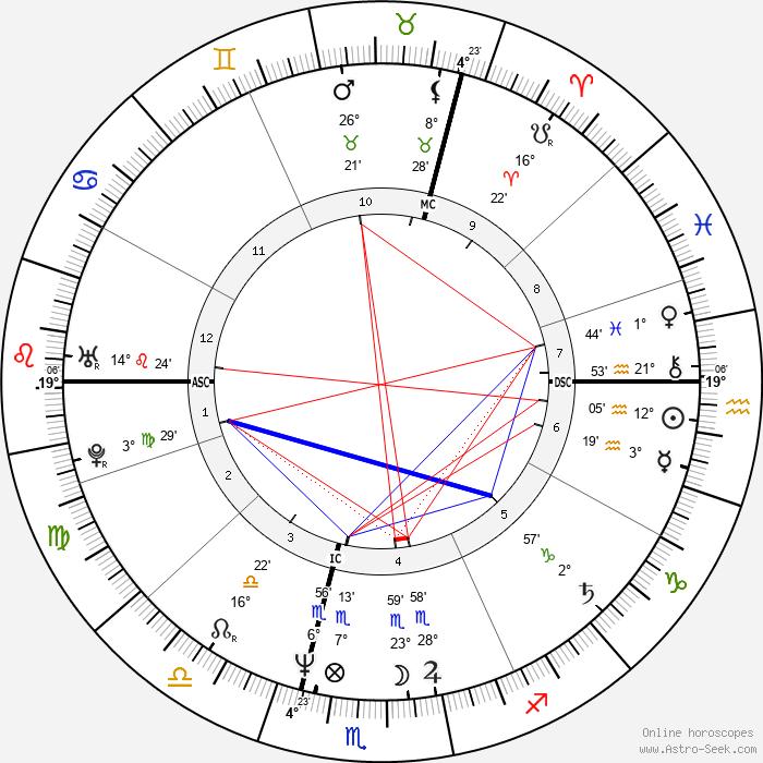 Ottmar Liebert - Birth horoscope chart
