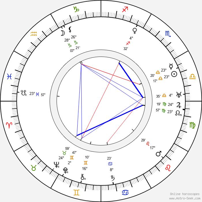 Otto Al'Antila - Birth horoscope chart
