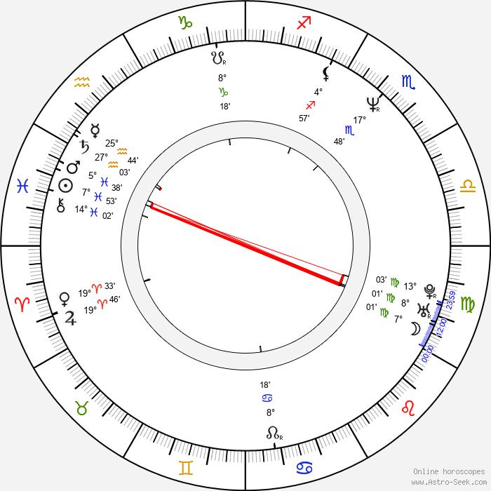 Otto Alexander Jahrreiss - Birth horoscope chart