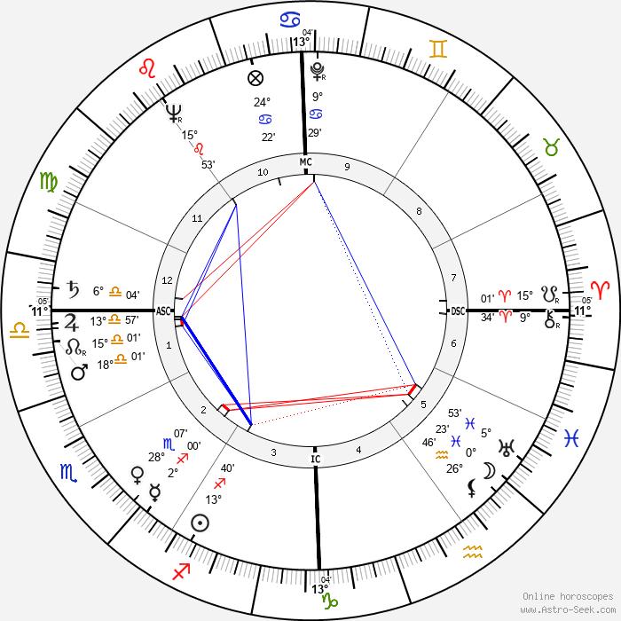Otto Graham - Birth horoscope chart
