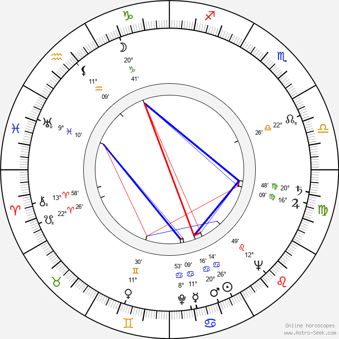 Otto Haas - Birth horoscope chart