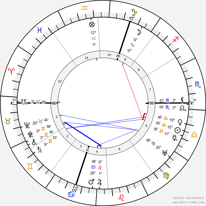 Otto Heinrich Warburg - Birth horoscope chart