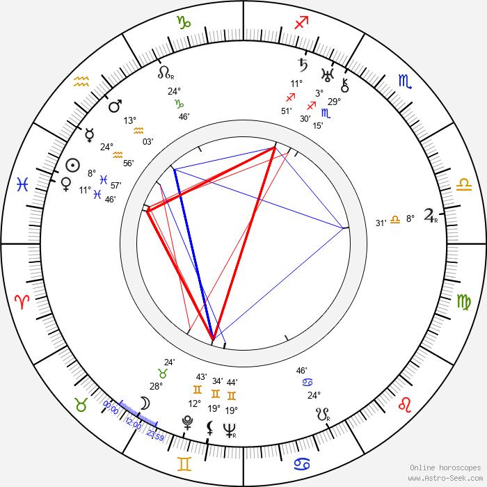 Otto Hulett - Birth horoscope chart