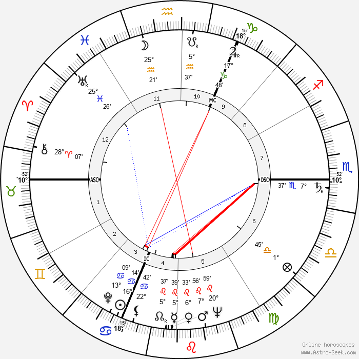 Otto Johannes Schmidt - Birth horoscope chart