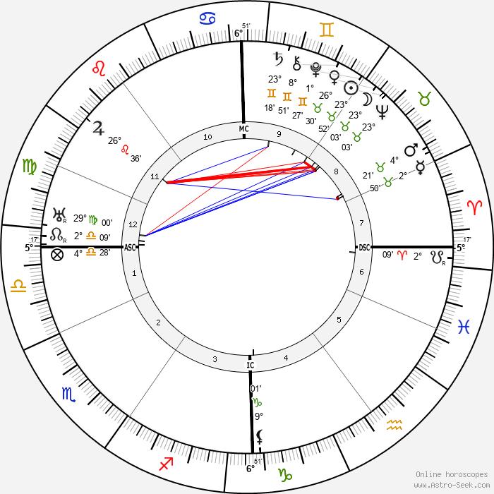 Otto Klemperer - Birth horoscope chart