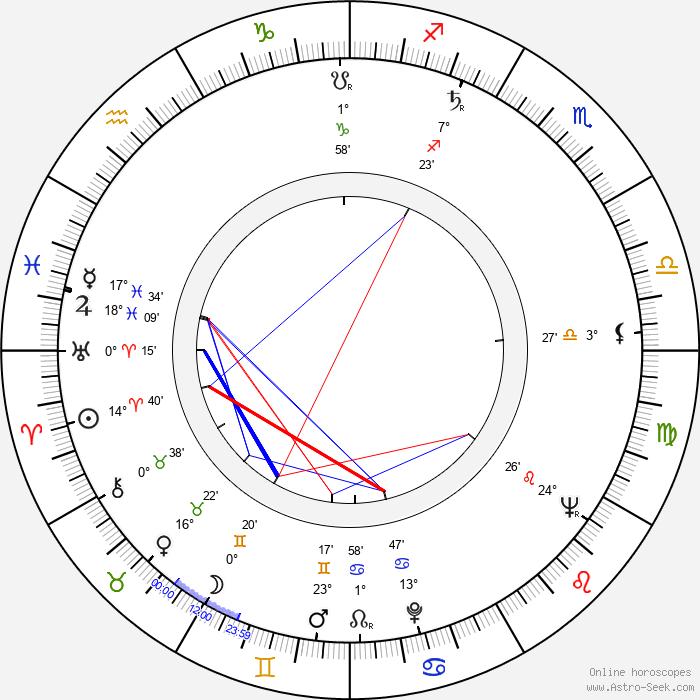 Otto Lackovič - Birth horoscope chart