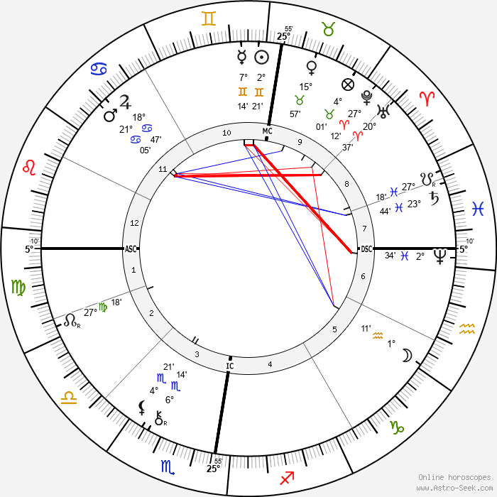 Otto Lilienthal - Birth horoscope chart