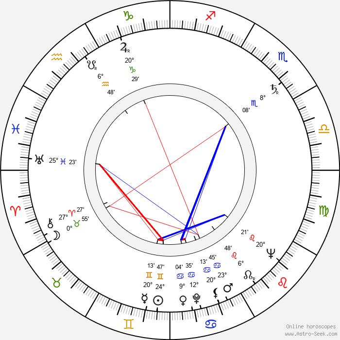 Otto Muehl - Birth horoscope chart
