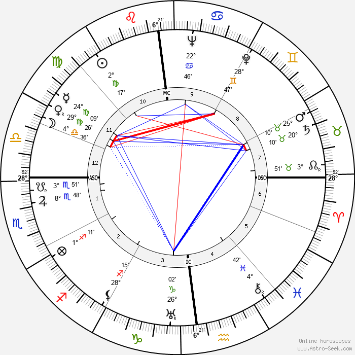 Otto Oscar Binder - Birth horoscope chart