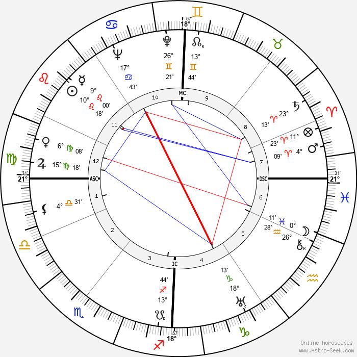 Otto Paetsch - Birth horoscope chart
