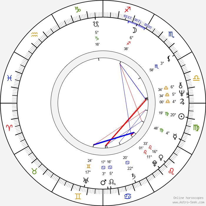 Otto Retzer - Birth horoscope chart