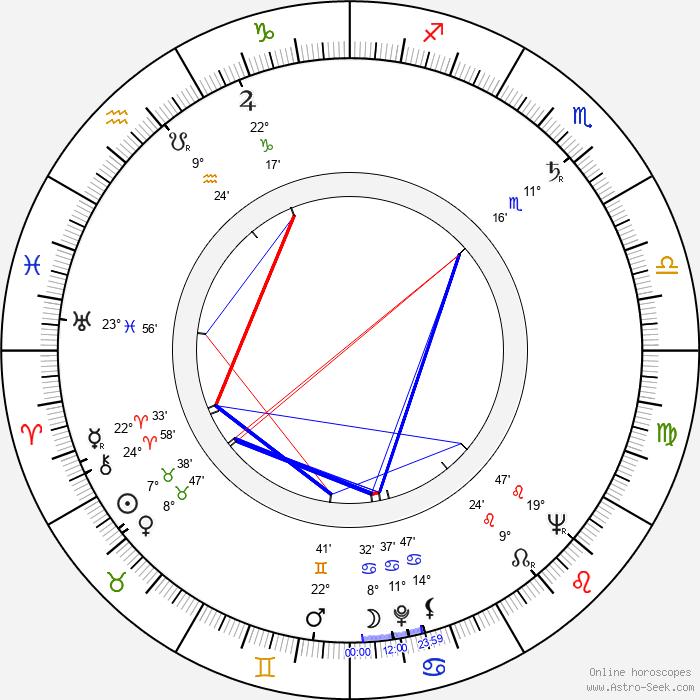 Otto Šimánek - Birth horoscope chart