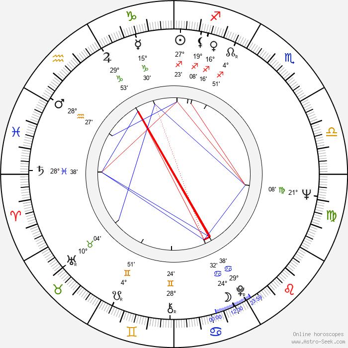 Otto Sirgo - Birth horoscope chart