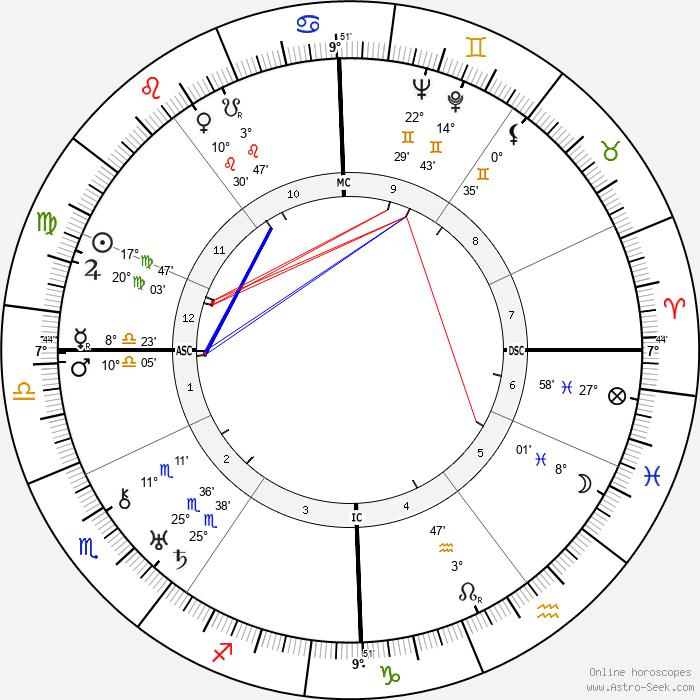 Otto Strasser - Birth horoscope chart
