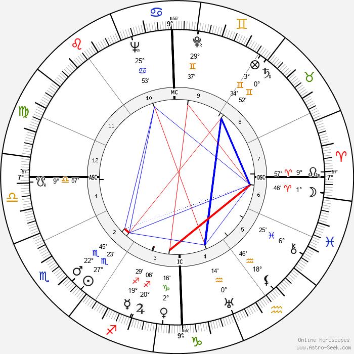 Otto von Habsburg - Birth horoscope chart