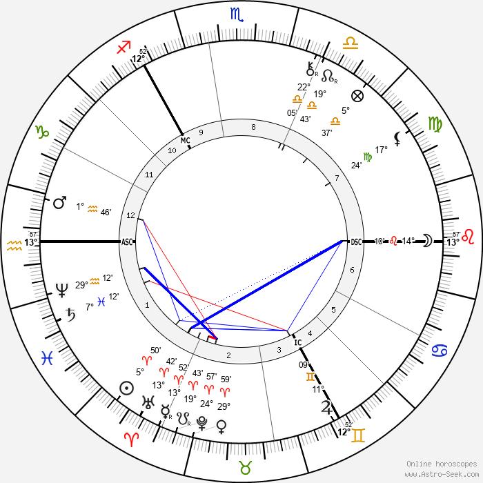 Otto Wallach - Birth horoscope chart