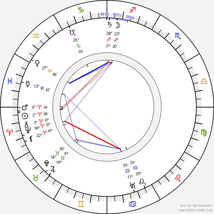 Otýn Břeněk - Birth horoscope chart
