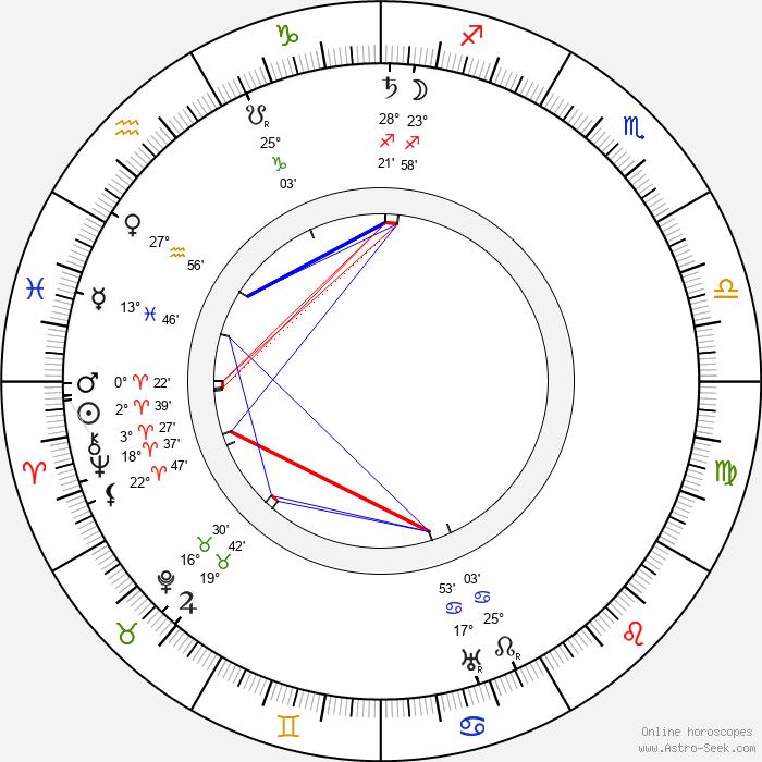 Otýn Břeněk - Birth horoscope chart