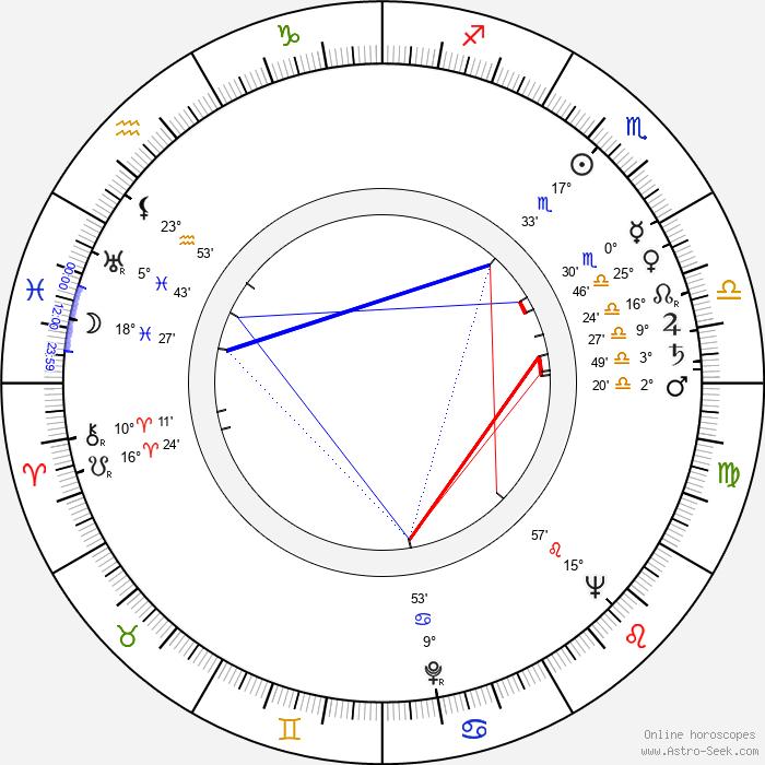 Owen Bush - Birth horoscope chart