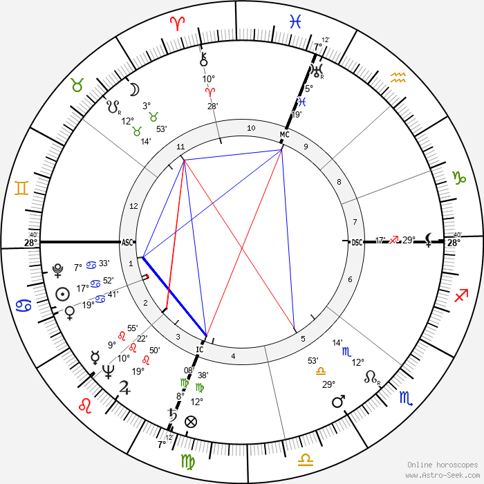 Owen Chamberlain - Birth horoscope chart