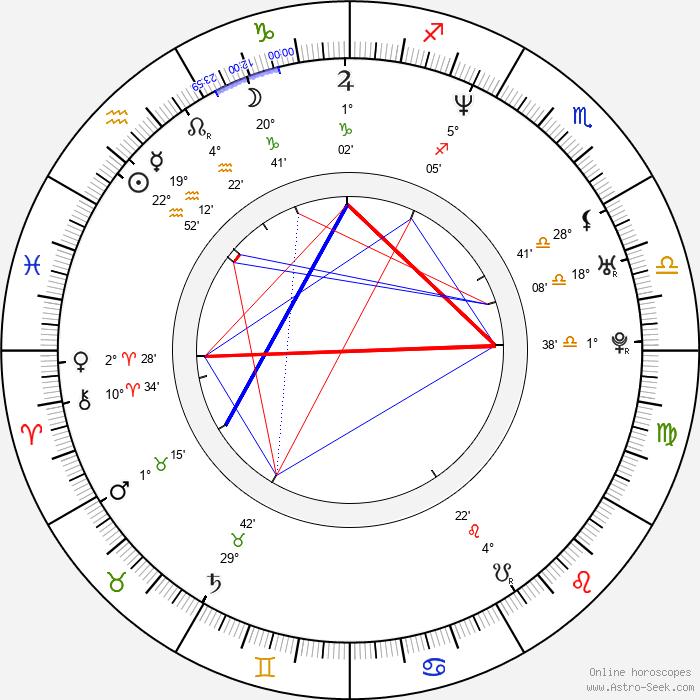 Owen Nolan - Birth horoscope chart