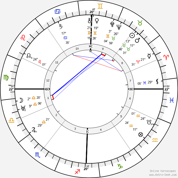 Owen O'Malley - Birth horoscope chart