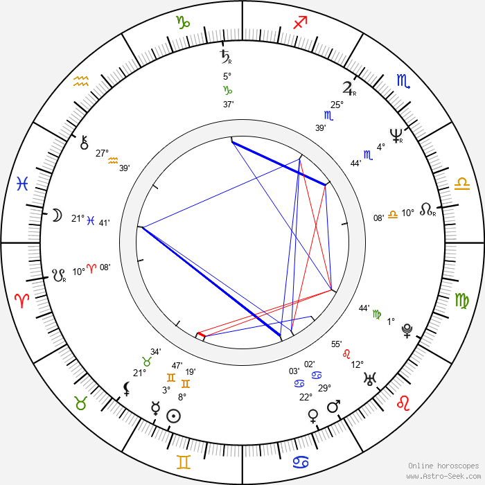 Owen Roe - Birth horoscope chart