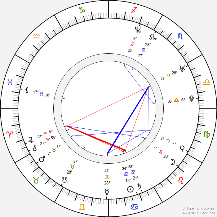 Ox - Birth horoscope chart
