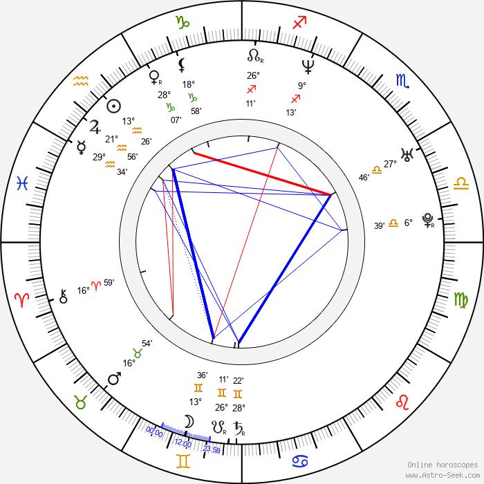 Oz Perkins - Birth horoscope chart