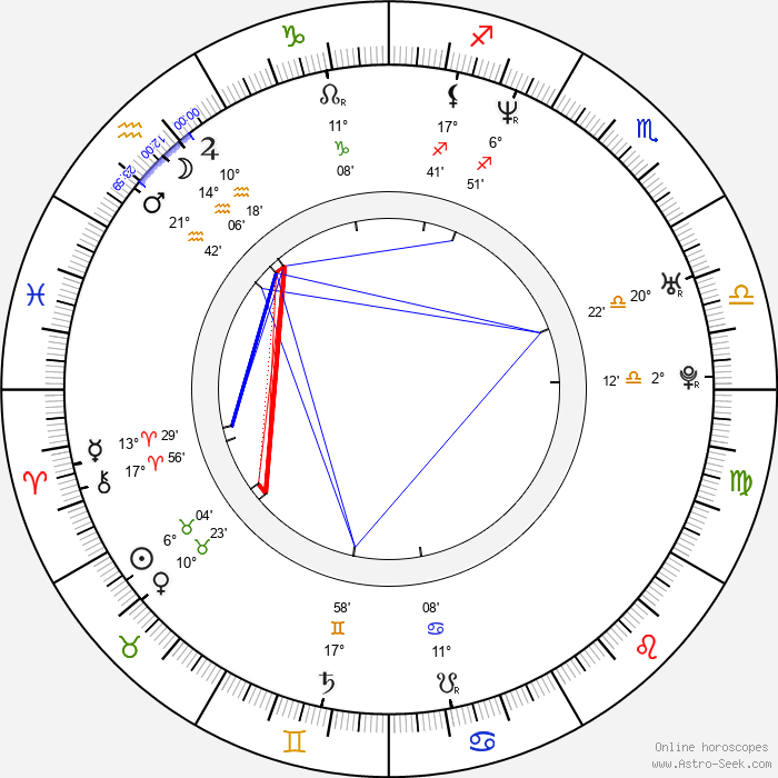 Ozzy Benn - Birth horoscope chart