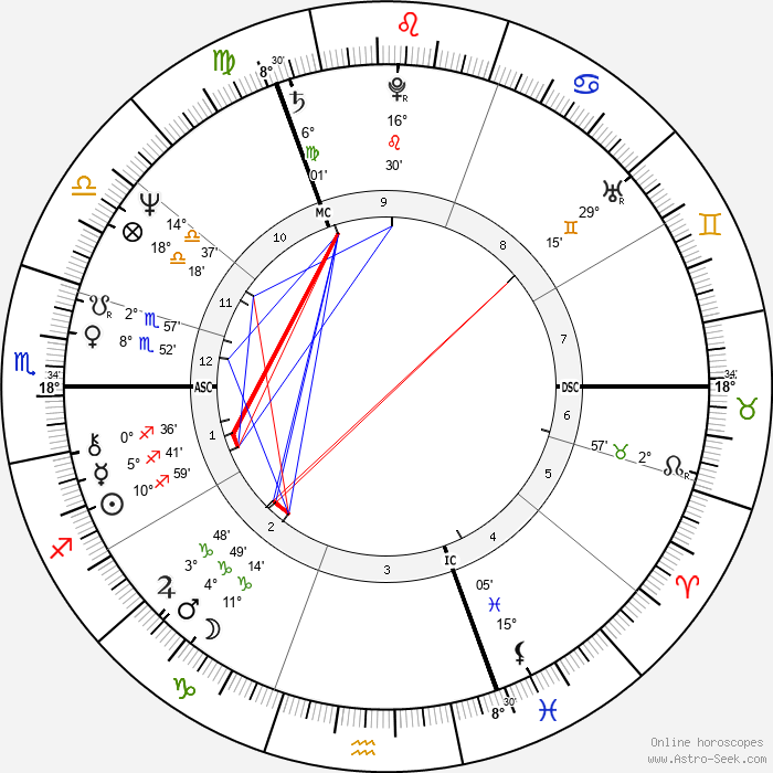 Ozzy Osbourne - Birth horoscope chart