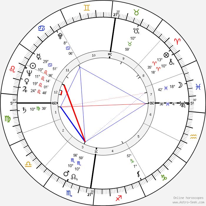 P. D. James - Birth horoscope chart