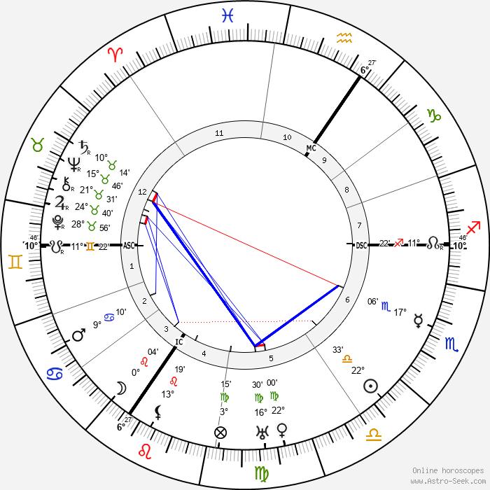 P. G. Wodehouse - Birth horoscope chart