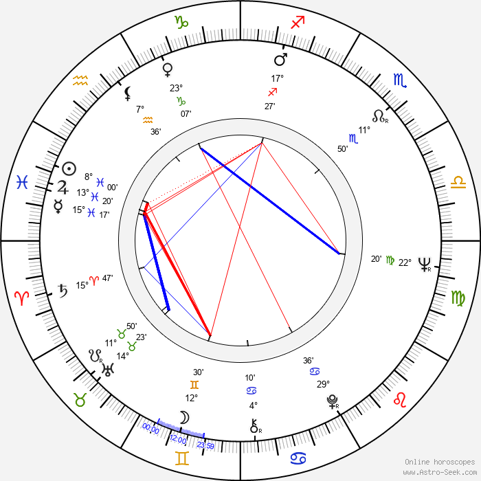 P. H. Moriarty - Birth horoscope chart