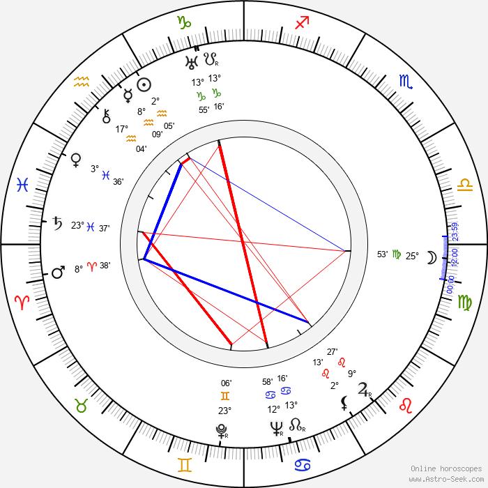 Paavo Honkamäki - Birth horoscope chart