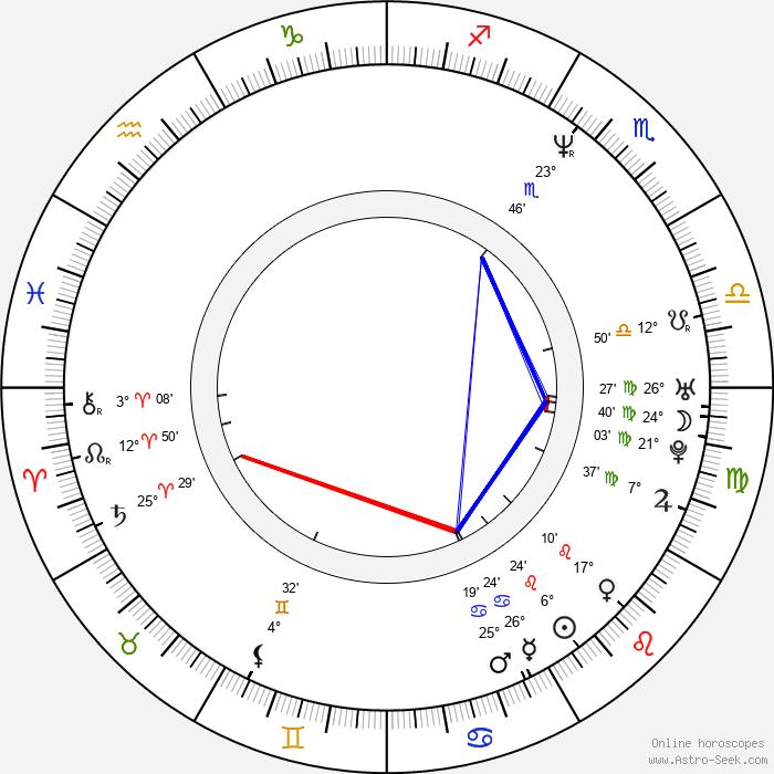 Paavo Lötjönen - Birth horoscope chart