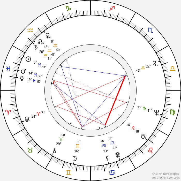Paavo Pohjola - Birth horoscope chart