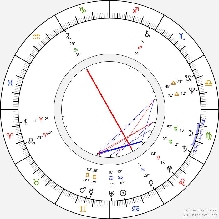Pablo Abraira - Birth horoscope chart