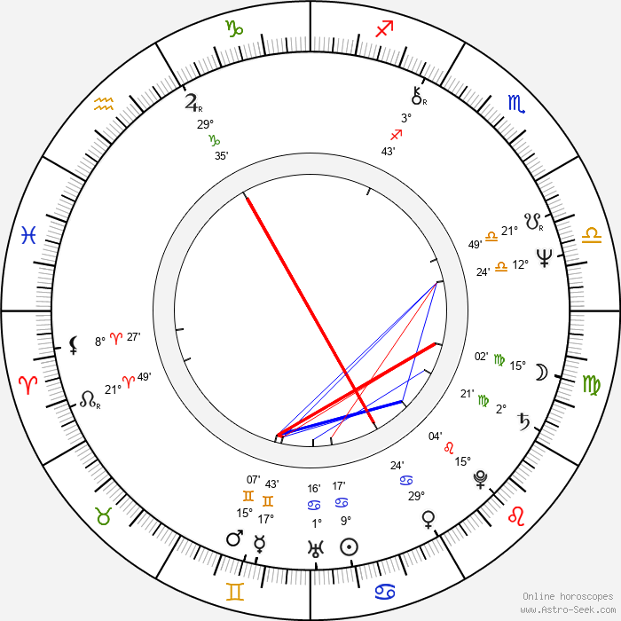 Pablo Abraira - Birth horoscope chart