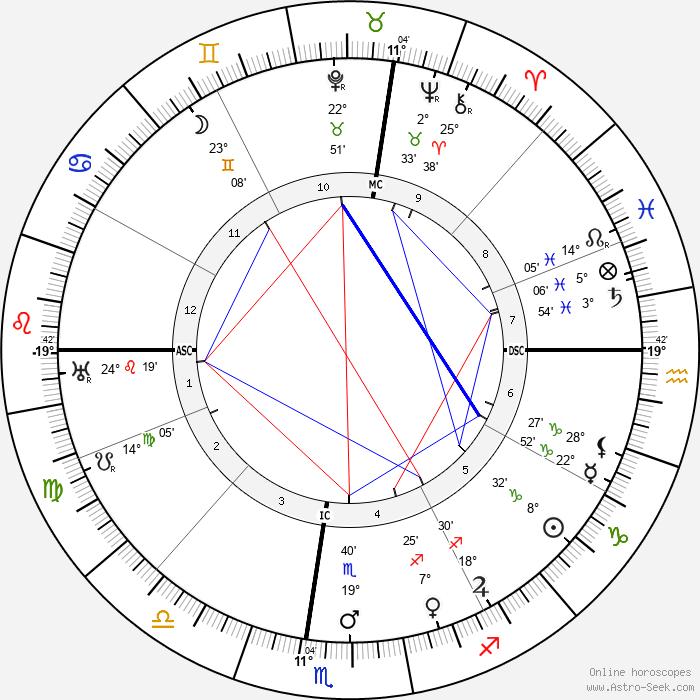 Pablo Casals - Birth horoscope chart