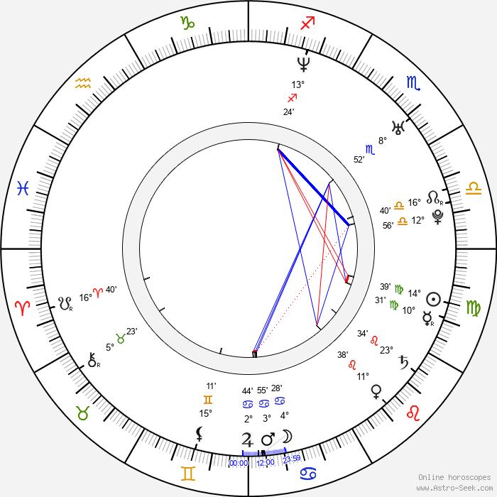 Pablo Cervantes - Birth horoscope chart