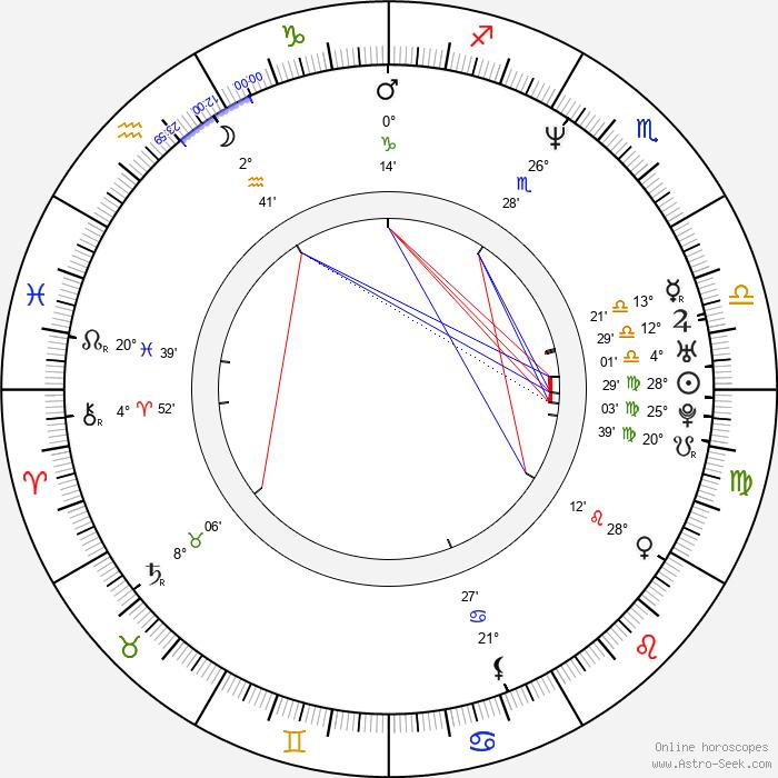 Pablo Echarri - Birth horoscope chart