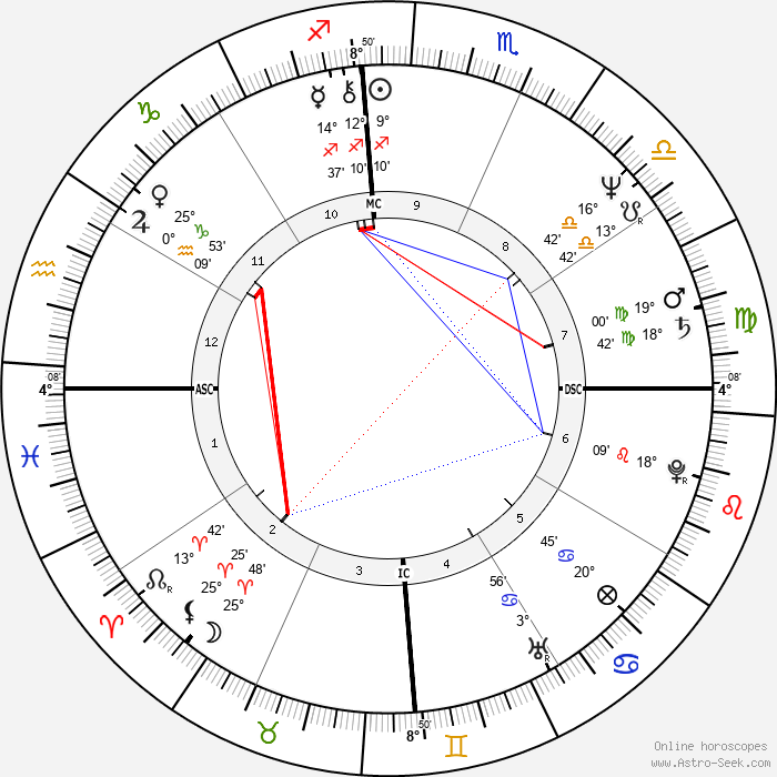 Pablo Escobar - Birth horoscope chart