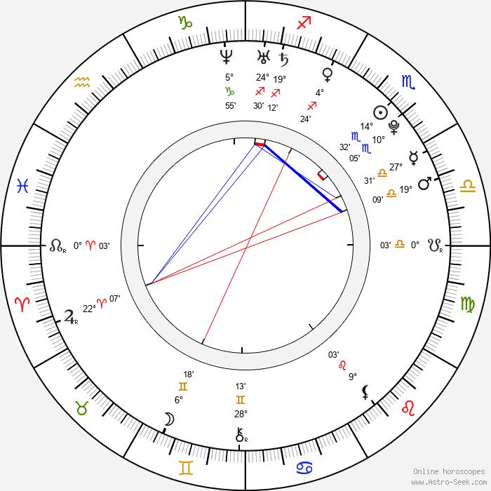 Pablo Martínez - Birth horoscope chart