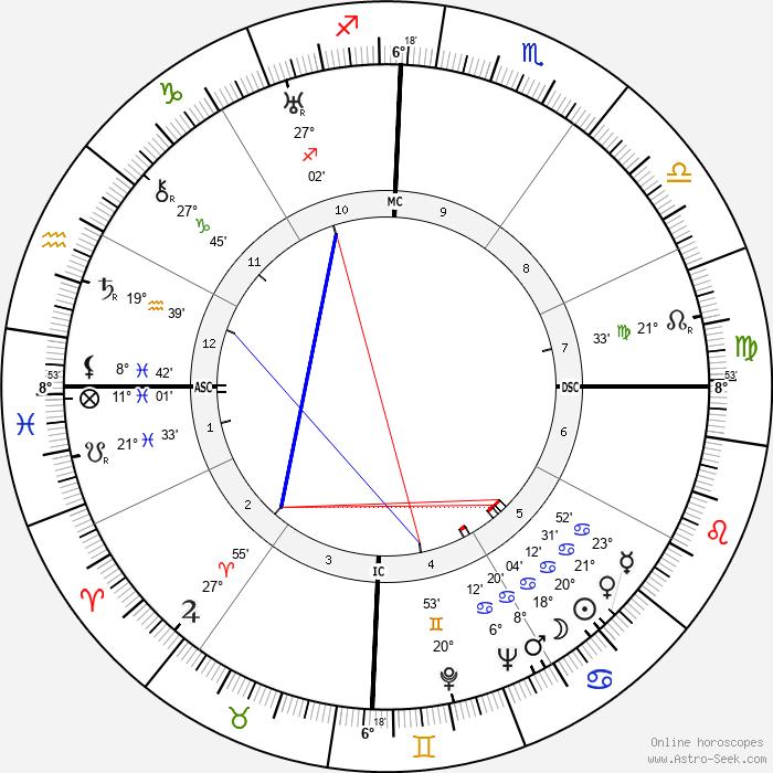 Pablo Neruda - Birth horoscope chart