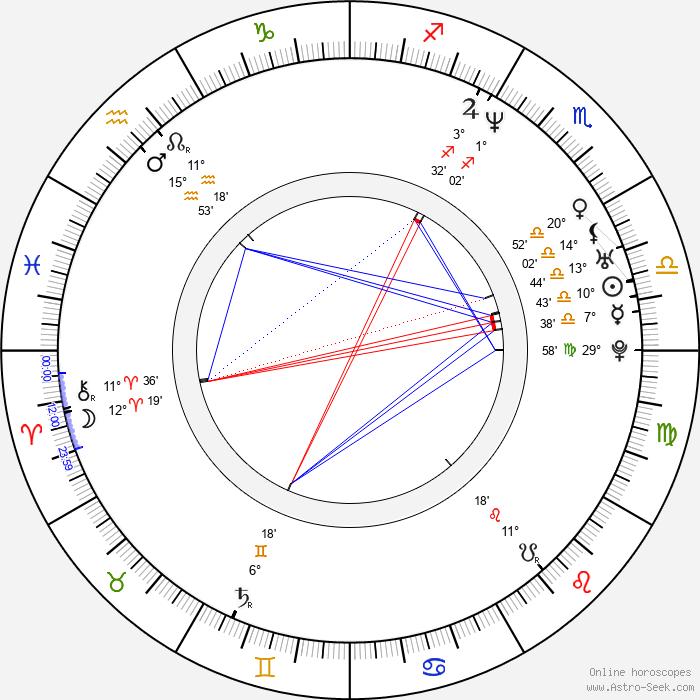 Pablo Trapero - Birth horoscope chart