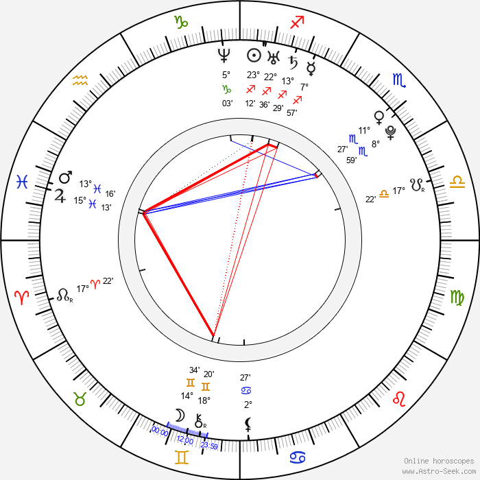 Pablo Vazquez - Birth horoscope chart